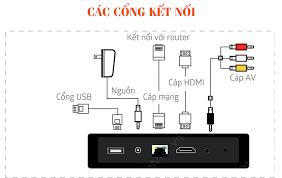 Các Cổng kết nối của truyền hình FPT Play HD