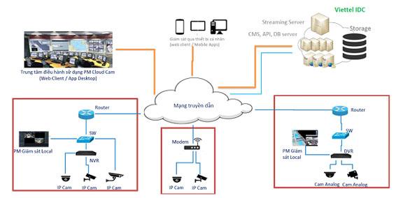 Gói dịch vụ lưu trữ Cloud của FPT Camera